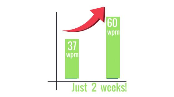 wpm-reading-growth chart