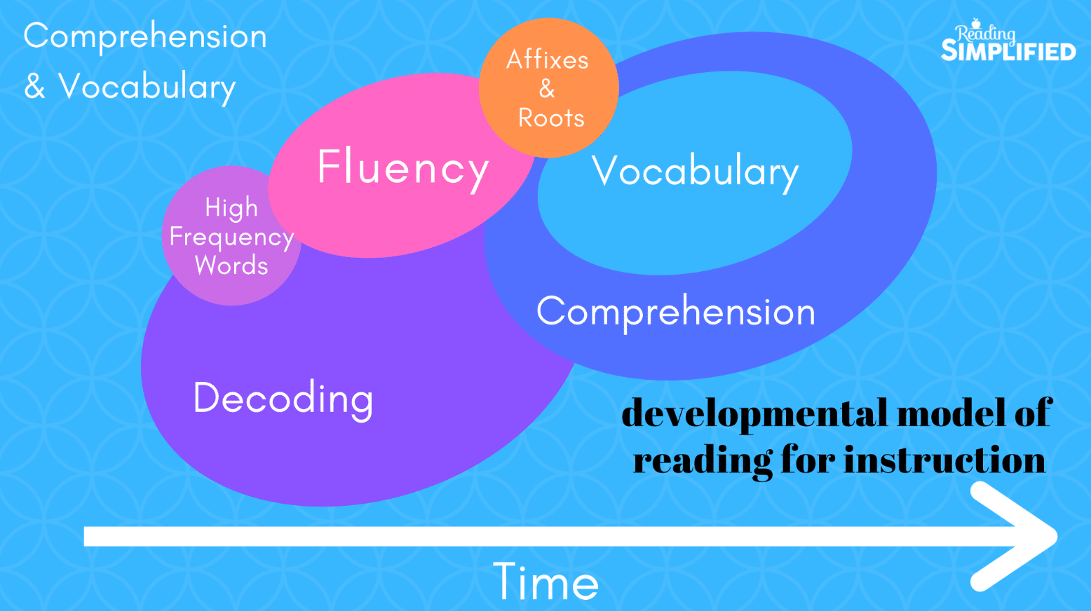 Developmental model of reading for instruction