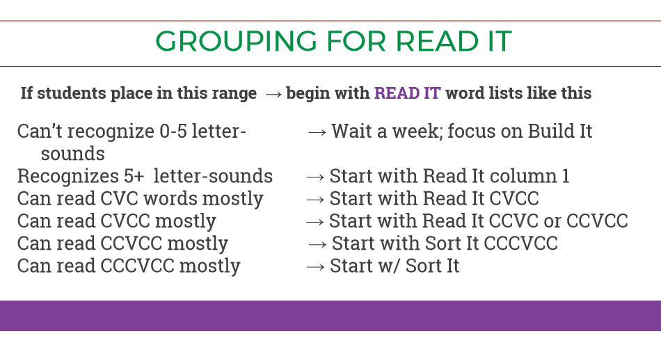How to Quickly Assess for Small Group Reading Instruction (K-1)