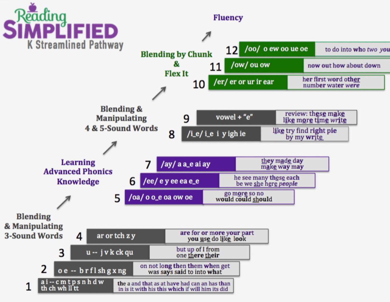 Whole Phonics Reading Simplified Pathway