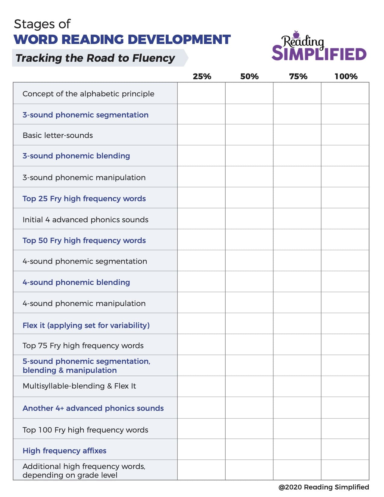 Tracking the Road to Fluency chart