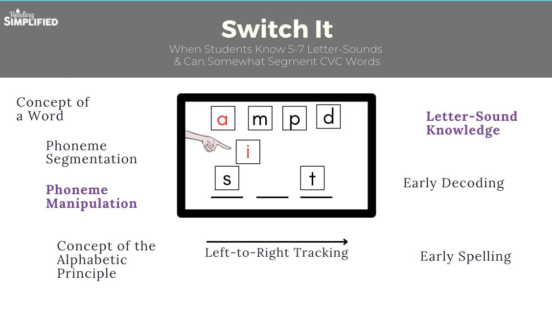 Switch It diagram